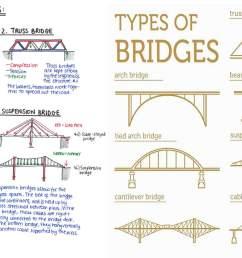 what is bridge  [ 2910 x 1500 Pixel ]