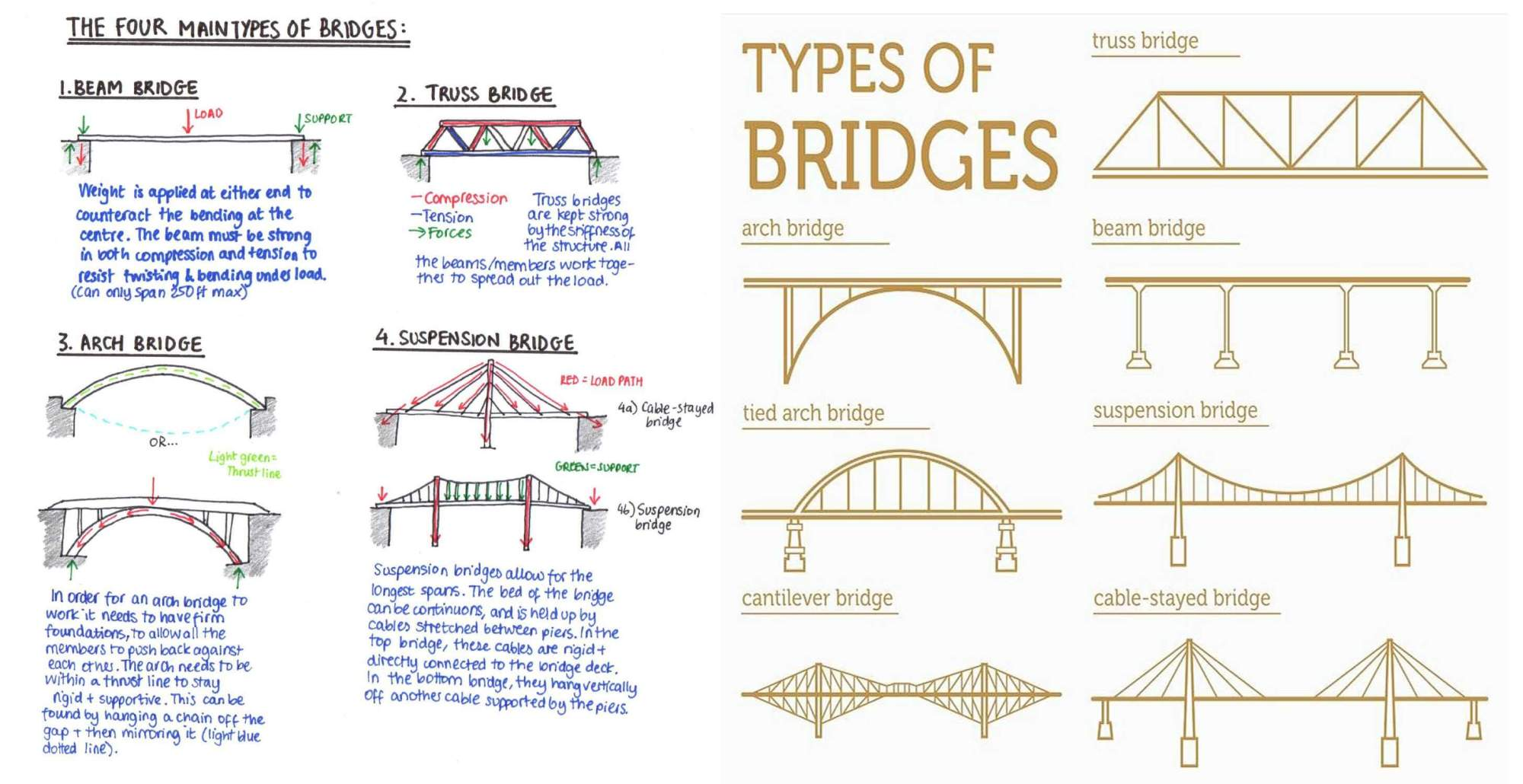 hight resolution of what is bridge