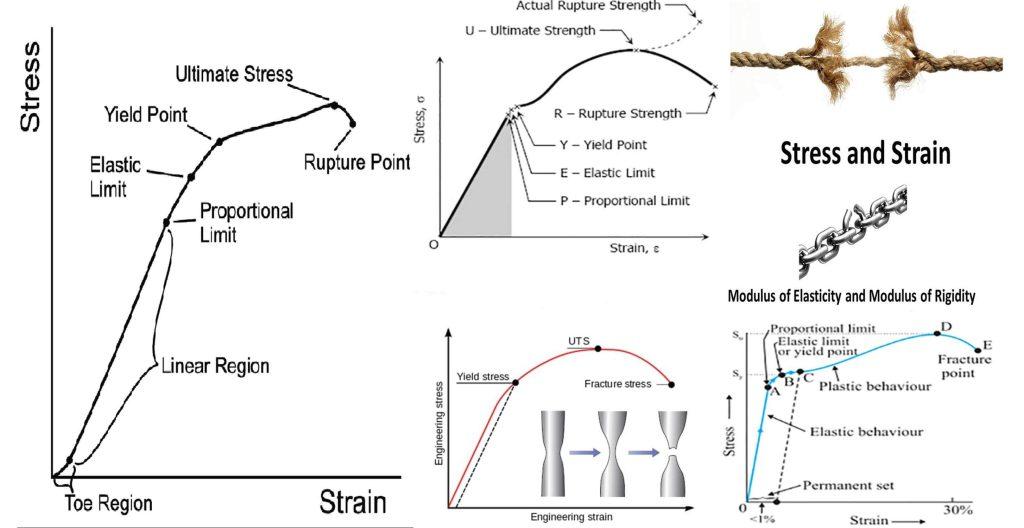 Brief Description About Stress And Strain Diagram