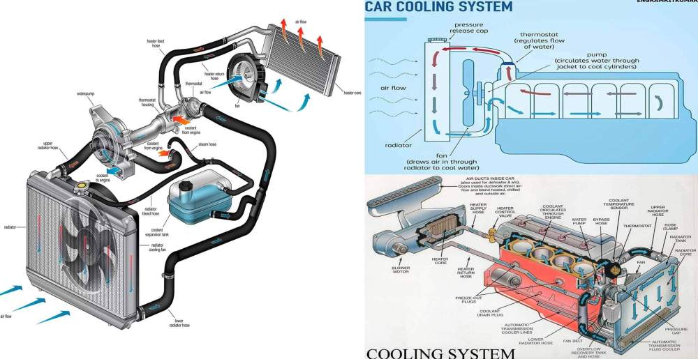 medium resolution of a car engine produces a lot of heat when it is running and must be cooled continuously to avoid engine damage generally this is done by circulating