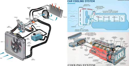 small resolution of a car engine produces a lot of heat when it is running and must be cooled continuously to avoid engine damage generally this is done by circulating