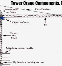 a tower crane is a machine designed to load and unload different materials this load is distributed through the use of a hook and rigging that remains  [ 2910 x 1500 Pixel ]