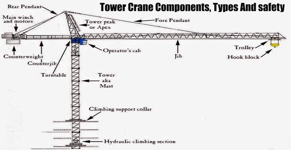 medium resolution of a tower crane is a machine designed to load and unload different materials this load is distributed through the use of a hook and rigging that remains