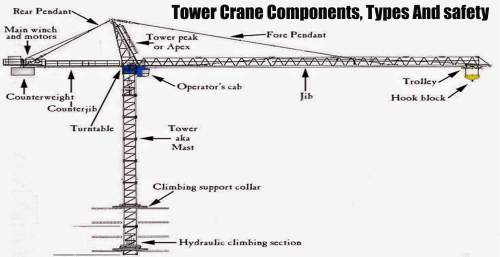 small resolution of a tower crane is a machine designed to load and unload different materials this load is distributed through the use of a hook and rigging that remains