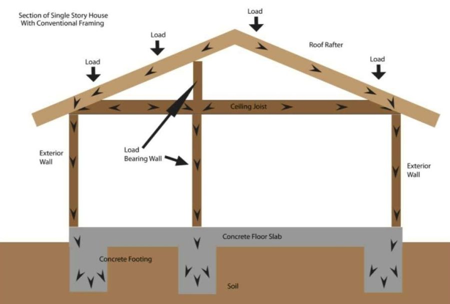 Image result for load bearing walls