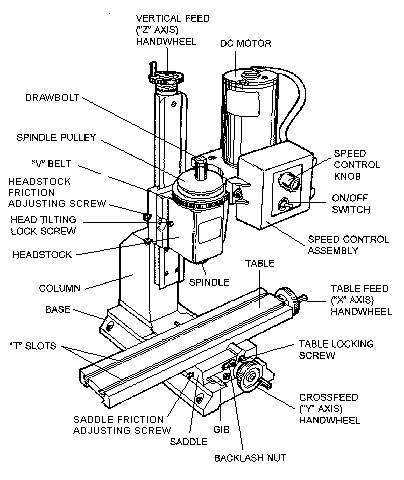 What is Milling Machine? What are The types Of Milling Machine