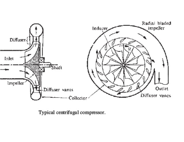 What does centrifugal compressor means and how does it works