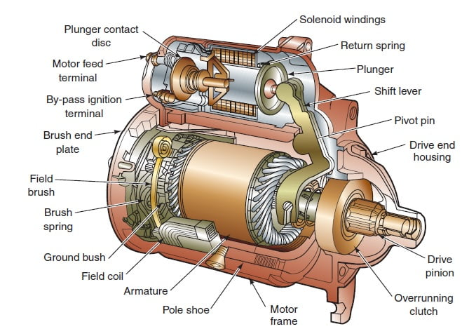 ge ac motor wiring diagrams diagram of car stereo pioneer induction definition and working principles - engineering insider