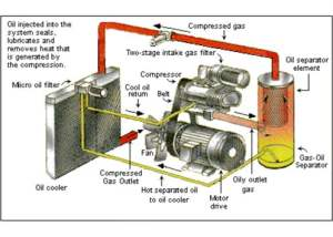 What is an air pressor and how does it work