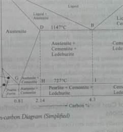 iron carbon phase diagram [ 1324 x 748 Pixel ]
