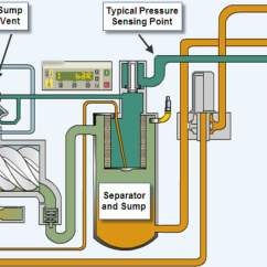 Lube Oil System Diagram Usb Wiring How Does An Air Compressor Works - Engineering Insider