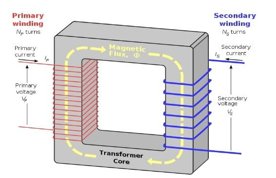 What Is A Transformer It39s Types And Working