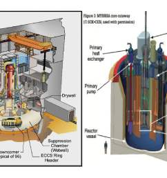 a nuclear reactor itself is the heart of a nuclear power plant much like a car has combustion chambers inside of its engine which includes many more  [ 1467 x 903 Pixel ]
