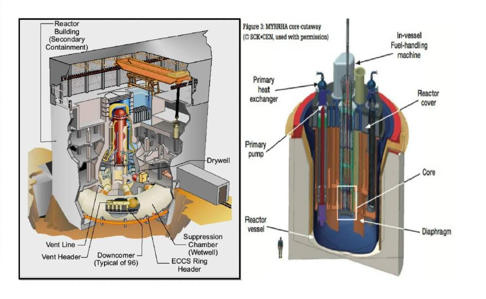 medium resolution of a nuclear reactor itself is the heart of a nuclear power plant much like a car has combustion chambers inside of its engine which includes many more