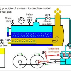 steam engine parts and working engineering insider steam engine diagram animation steam engine diagram [ 1713 x 1245 Pixel ]