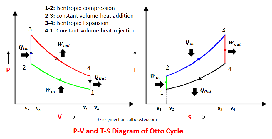 pv and ts diagram of diesel cycle ford focus zetec engine differences between otto - engineering insider