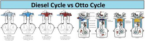 small resolution of diesel engine operates on this cycle this cycle also contains four processes out of which two processes are adiabatic third one is constant pressure