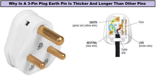 small resolution of why in a three pin plug the earth pin is thicker and longer electrical plug wiring also 3 pin electrical plugs also on wiring with