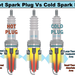 Spark Plug To Cold What Is The Disadvantich 1955 Chevy Truck Ignition Wiring Diagram Difference Between Hot And