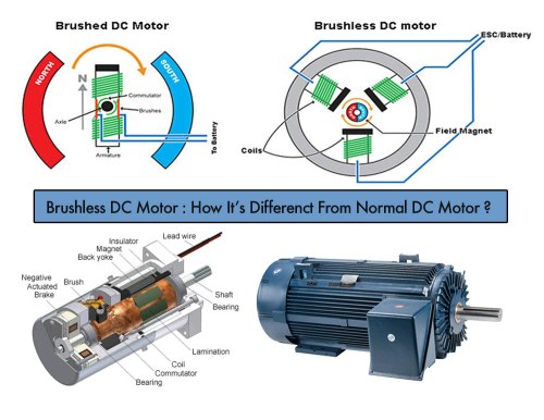 small resolution of brushless dc motor grease flow diagram 1 wiring diagram source brushless dc motor grease flow diagram