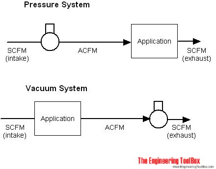 Scfm Versus Acfm And Icfm