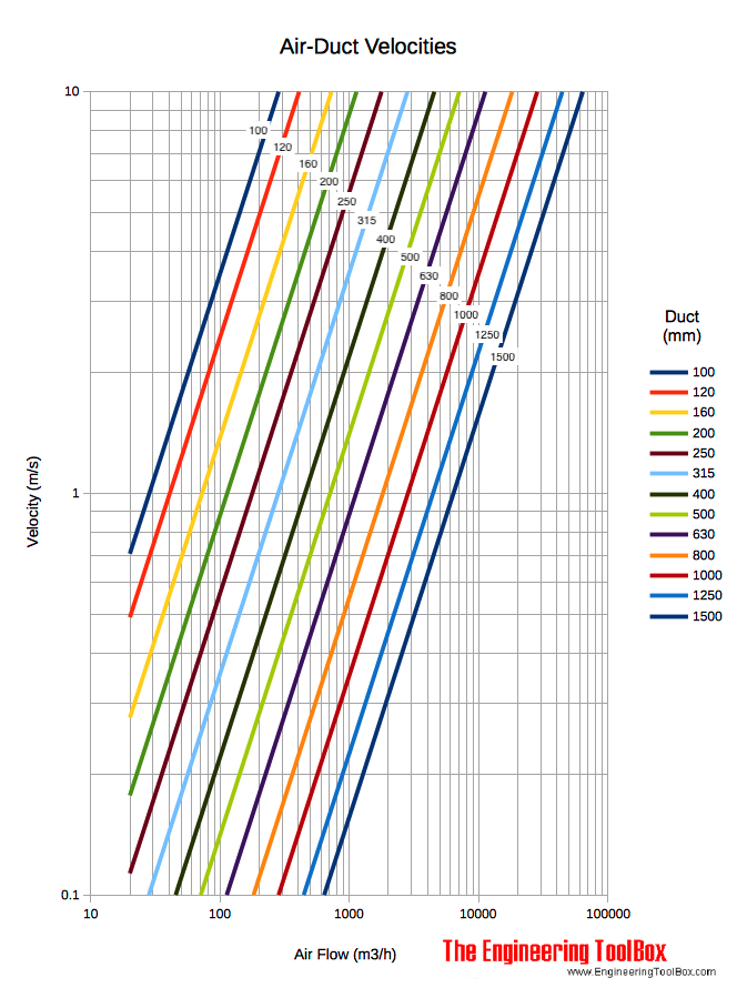 Hvac Ductwork Sizing Chart : ductwork, sizing, chart, Ducts, Velocity, Diagram