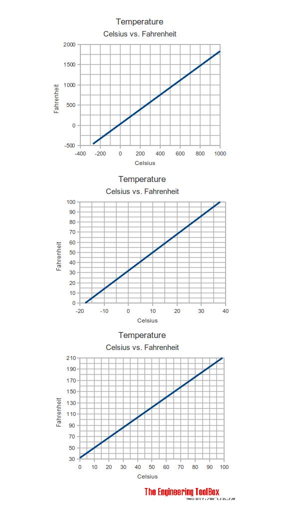 Celcius Ke Kelvin : celcius, kelvin, Temperature