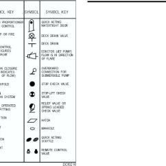 Isometric Piping Diagram Wiring For Push Button Start Figure 2-16. Some Symbols Used On Damage Control Diagrams.
