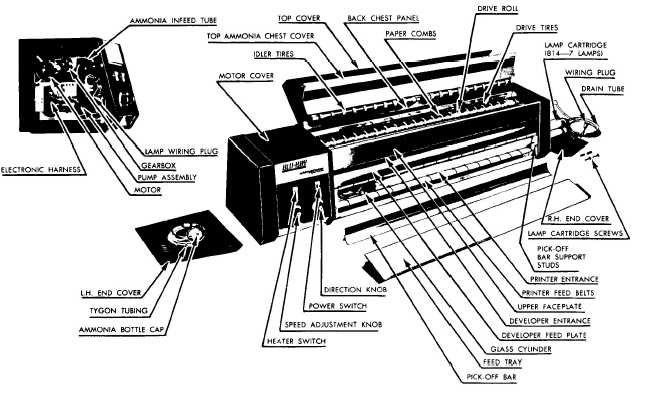 Exploded view of the Blu-Ray Model 842 Whiteprinter