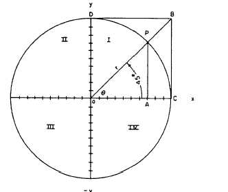 FUNCTIONS OF ANGLES