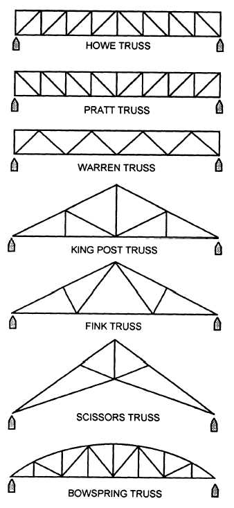 Figure 1-39.Typical built-up girders.