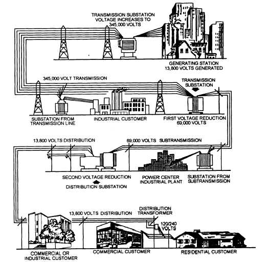Some more info about Mechanical And Electrical Systems In