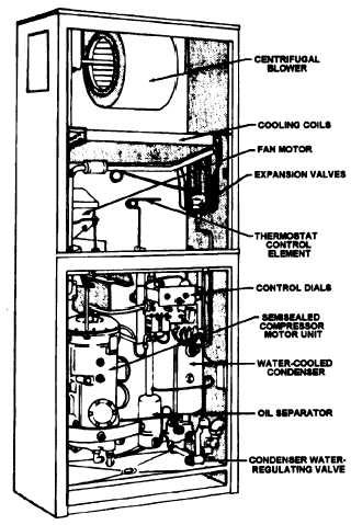 Figure 4-10.-FIoor-mounted air-conditioning unit