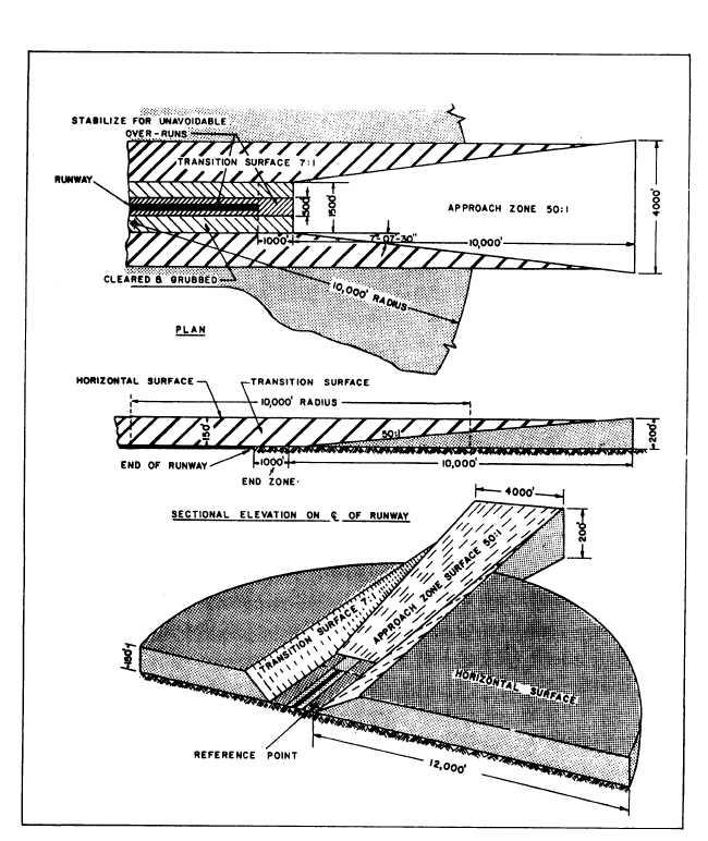Figure 10-25.Runway approach zone