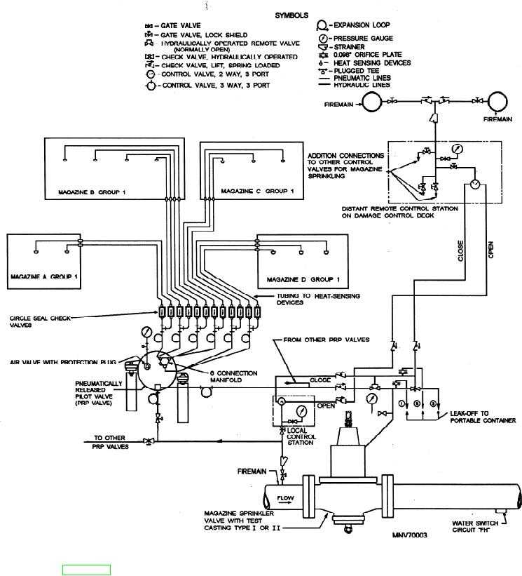 Figure 1-3.--Hydraulic (SW) and thermopneumatic control
