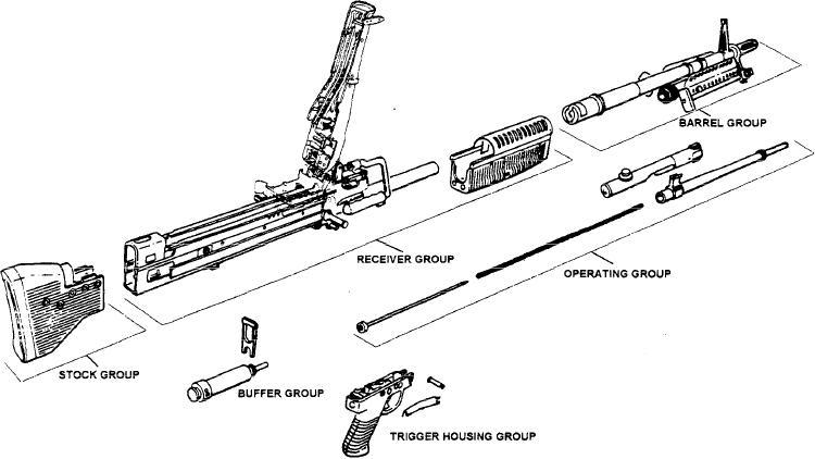 Figure 13-16.--M60 machine gun disassembled into six major