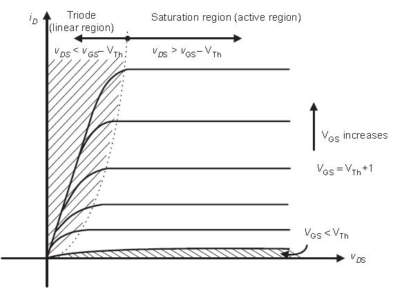 Power MOSFET - Engineering Tutorial