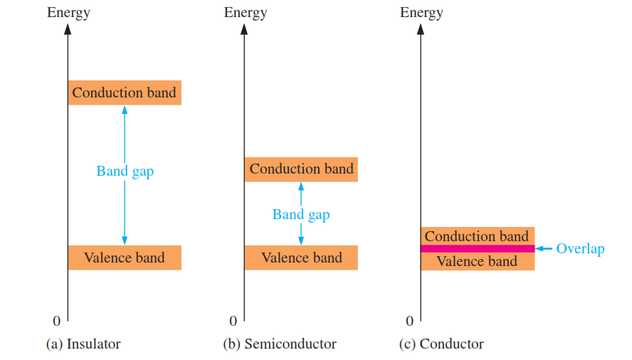 energy band diagram of insulator kenmore 90 series dryer parts gap for semiconductor materials engineering tutorial diagrams and conductor