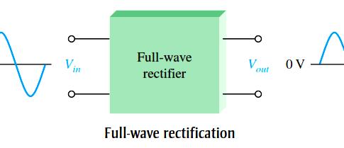 mechanical wave diagram solar pv generation meter wiring half rectifier principle - engineering tutorial
