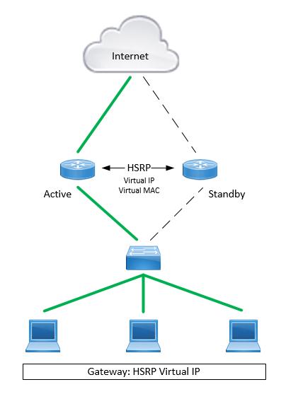 HSRP Router 1 Active