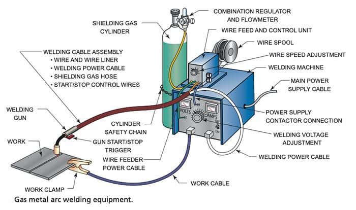 لحام القوس الكهربائي المعدني بالغاز GMAW