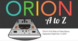 مركبة الفضاء اوريون orion spacecraft من الالف الي الياء