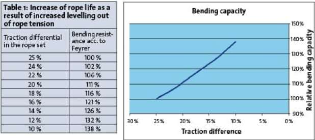 indicates that levelling out of the rope tension can achieve an extension of rope life
