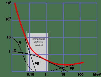 التفاعل بين اختراق الإشعاع والمادة