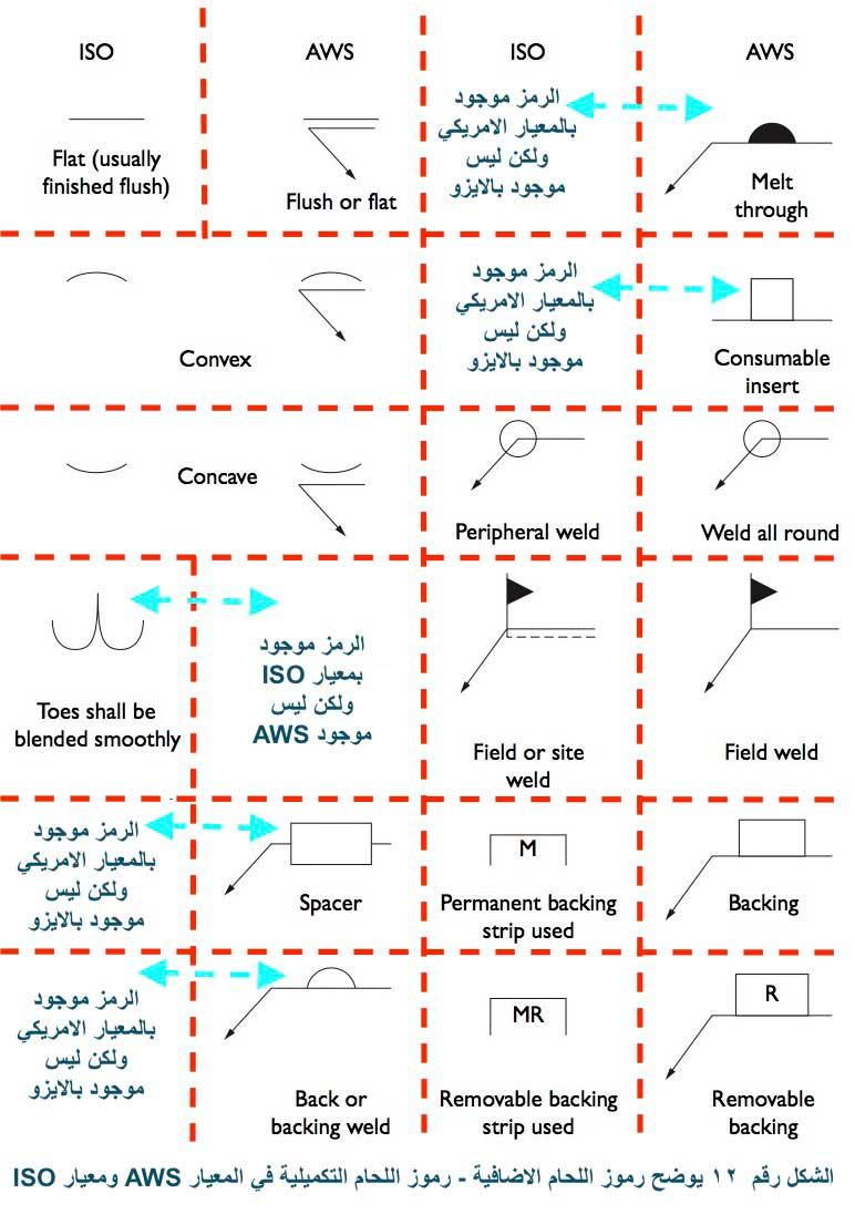 القسم الثالث : رموز اللحام التكميلية والاضافية Supplementary symbolS