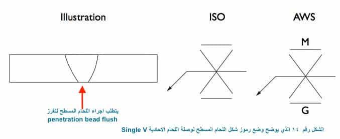 عمل لحام مسطح لوجه اللحام + منطقة الغرز penetration bead flush