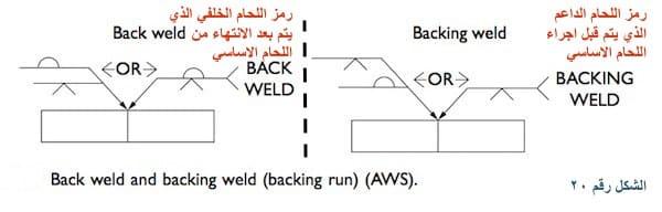 رمز اللحام الداعم - دعامة ورمز اللحام الخلفي :Back weld and backing weld