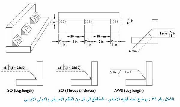 ثالثا : لحامات فيليه الطولية Fillet welds – longitudinal
