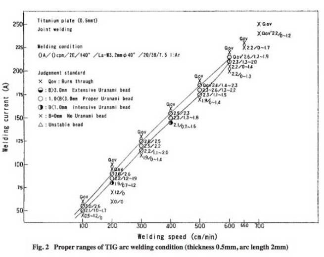 مسلسل العلاقة النموذجية بين سرعة اللحام و التيار current في لحام القوس الكهربائي TIG