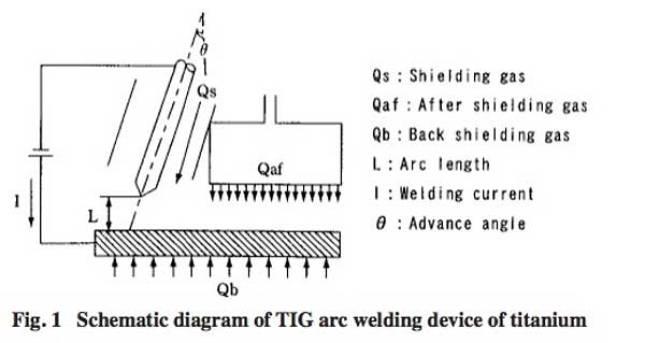 لحام القوس TIG عندما يتم تطبيقه علي التيتانيوم